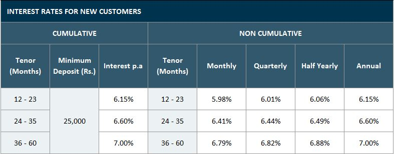 Bajaj Finserv Corporate FD Rate-New Customer