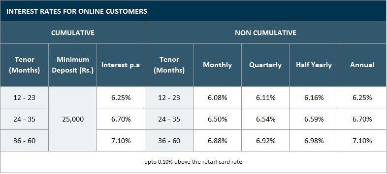 Bajaj Finserv Corporate FD Rate-Online Customer