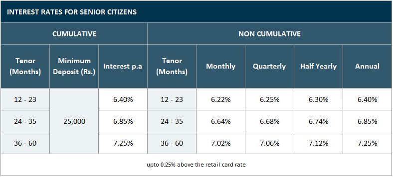 Bajaj Finserv Corporate FD Rate-Senior Citizens
