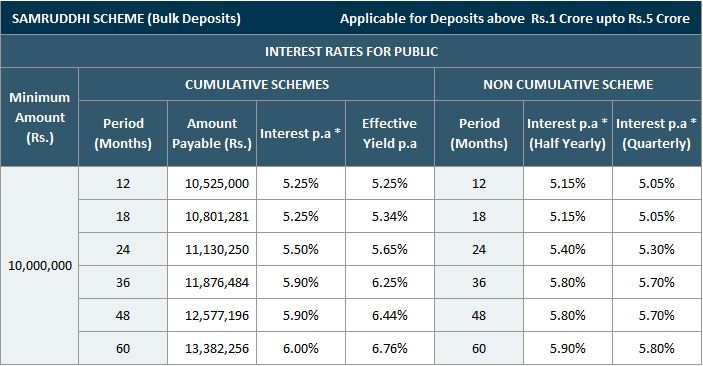 Mahindra Finance Corporate FD Rate-Samruddhi Scheme Bulk Deposit