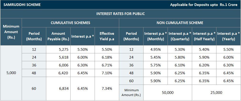 corporate-fd-mahindra-samruddhi-public-rate-sep-2021.jpg